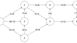 Question Table 6.3 Network Diagram Data For a Large Project