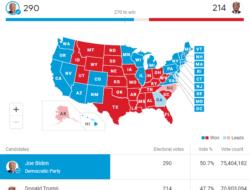 Joe Biden vs Trump Inilah Pemenangnya